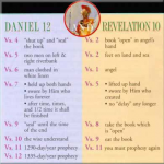 Revelation Prophecy Lesson 13 chart