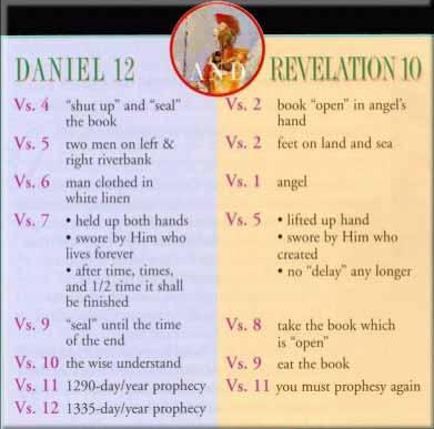 daniel and revelation compared chart pdf